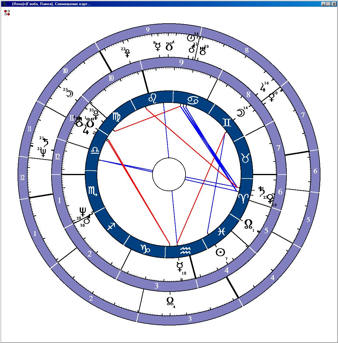 Гороскоп совместимости по датам рождения партнеров